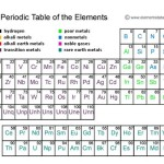 10 Greatest Discoveries in Chemistry