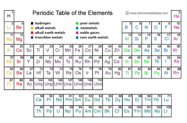 table of elements - Periodic Table Of Elements Discovery